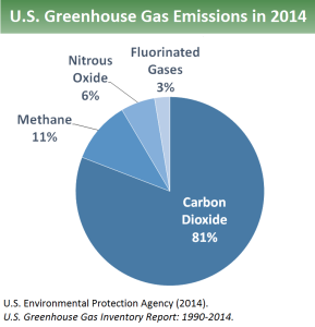 Sources of GHG
