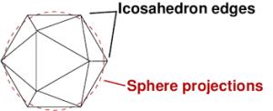 Sphere vs icosahedron