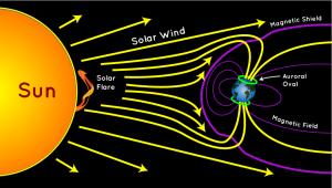 auroradiagram