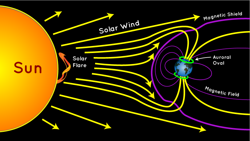 solar radiation storm the lyncean group of san diego rh lynceans org solar wind dials only solar-wind hybrid wiring diagram
