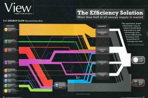 2007 USA energy utilization