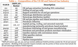 Composition of oil & gas industry