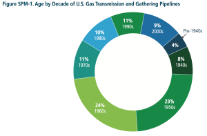 Gas pipeline age