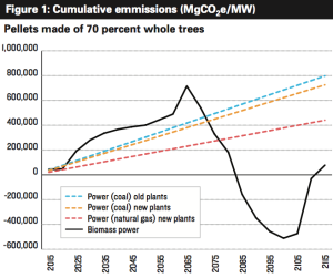NRDC cumulative emissions from wood pellets