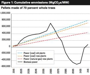 NRDC cumulative emissions from wood pellets