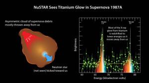 SN 1987A titanium