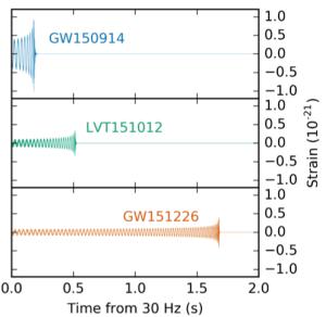 LIGO GW signals screenshot