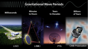 Spectrum for gravitational wave detection screenshot