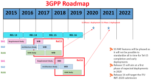 3GGP roadmap 2016