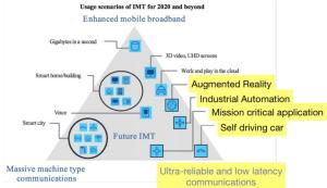ITU 5G functions