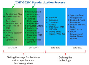 ITU-IMT2020 roadmap crop