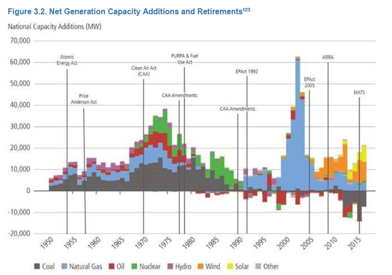 Natural Gas Generator Retirement Trends