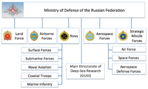 You Need To Know About Russia S Main Directorate Of Deep Sea
